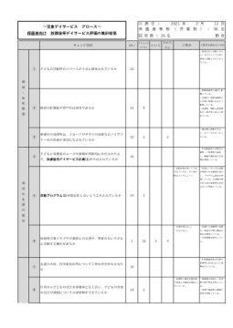 評価集計結果(放デ・保護者向け)2020のサムネイル